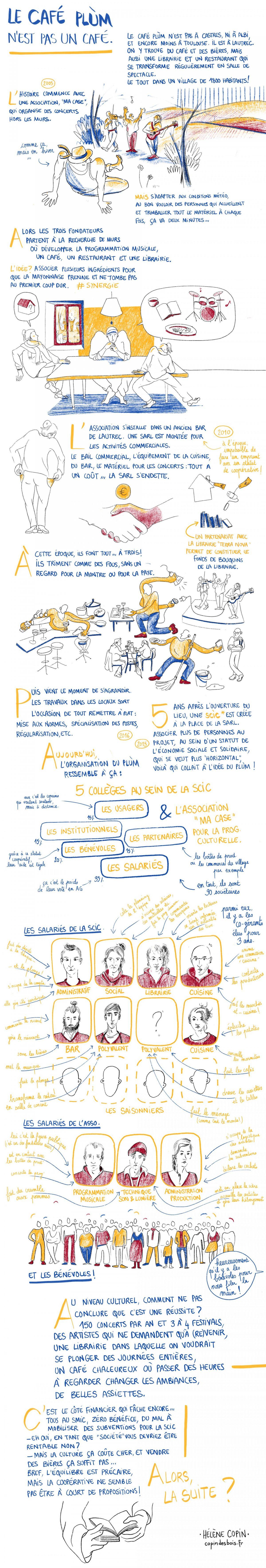 Reportage dessiné sur la SCIC Café Plùm, copin des bois.