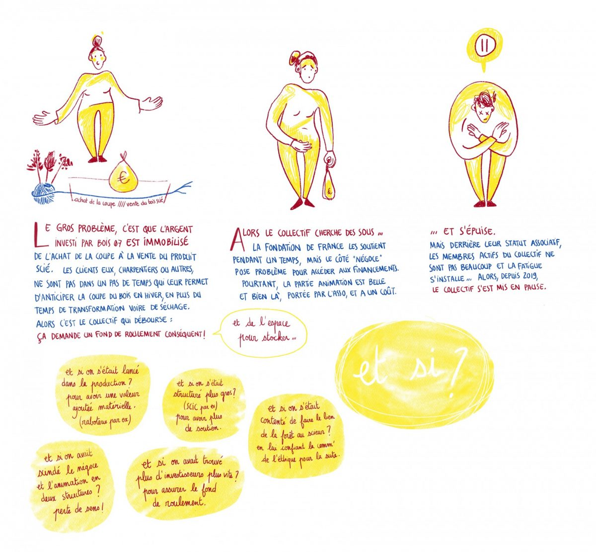 Bois 07 les freins, reportage dessiné, copindesbois