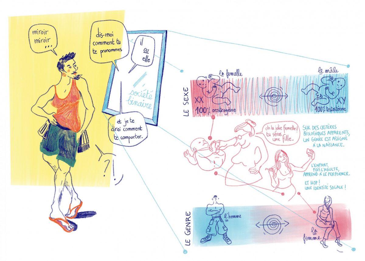 Rencontres de charpentieres en mixité choisie, genre identité sociale, transgenre
